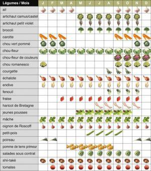 Agrival Extraction V G Tale En Bretagne Les V G Taux